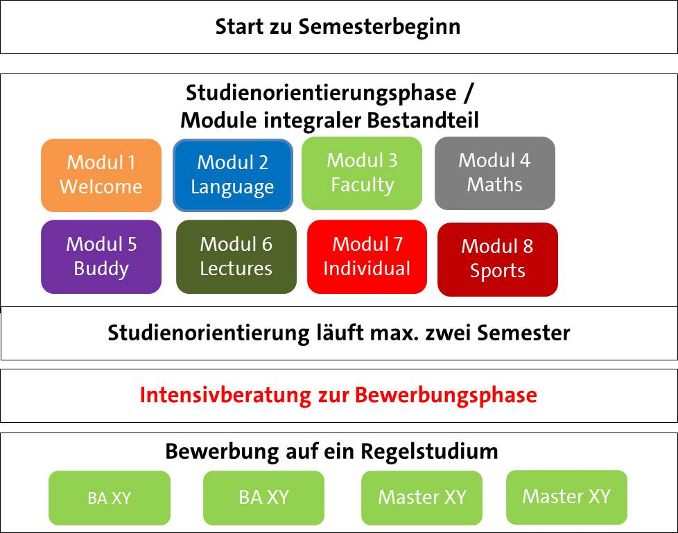 Uhhhilft Uhh Universität Hamburg